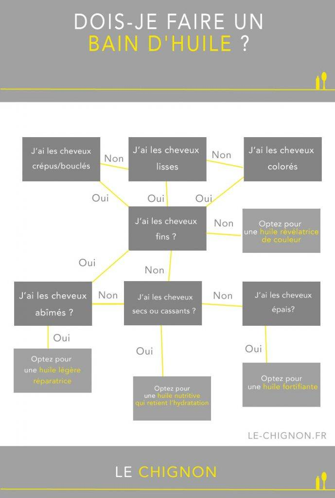 infographie-bain-d'huile